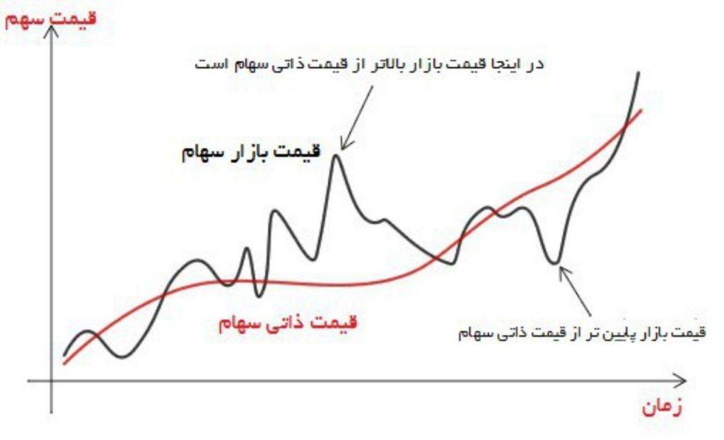 تحلیل بنیادی , ارزش سهم , ارزشیابی سهام , قیمت سهام , تحلیل بنیادی چیست