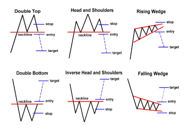 الگوهای نموداری , الگوهای تکنیکال , سر و شانه , الگوی دو قلو سقف , الگوی کنج جزو الگوهای نموداری در تحلیل تکنیکال